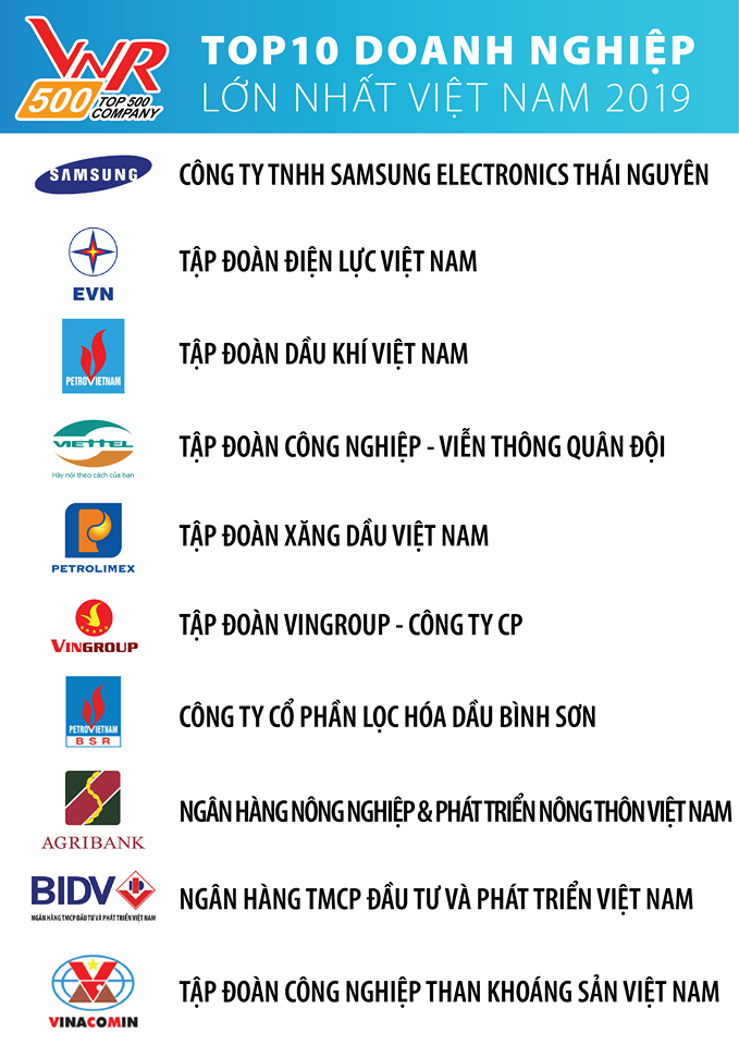 Top 10 doanh nghiệp lớn nhất Việt Nam